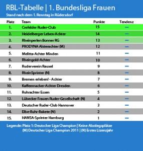 deutsche liga tabelle