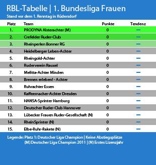 tabelle 1.liga
